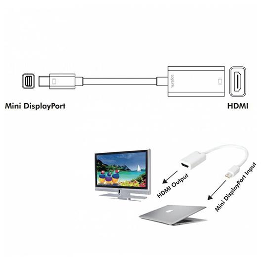 Câble Thunderbolt vers adaptateur HDMI idéal pour Mac - 15cm Tomauri